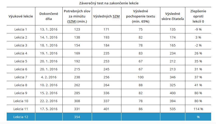 Rýchločítanie - Detailné štatistiky