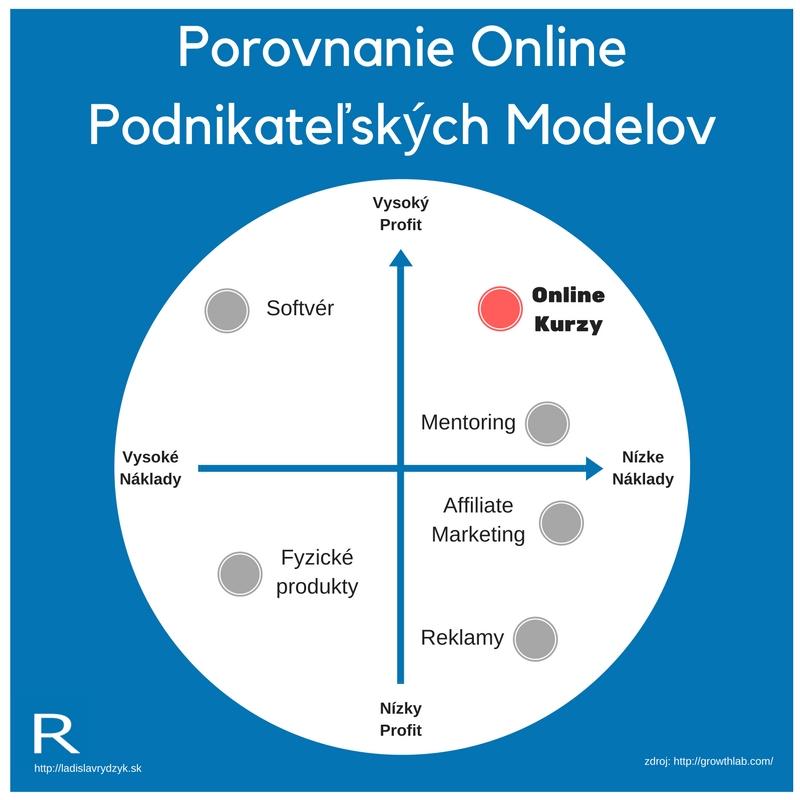 Porovnanie Online Podnikateľských Modelov